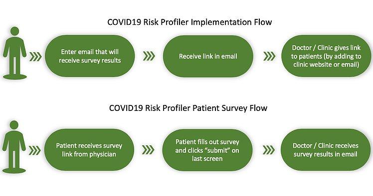 Covid19 Risk Profiler